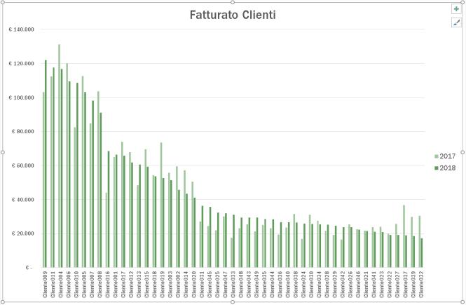 grafico del foglio Excel