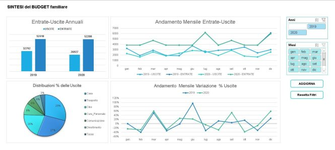 dashboard sintetica