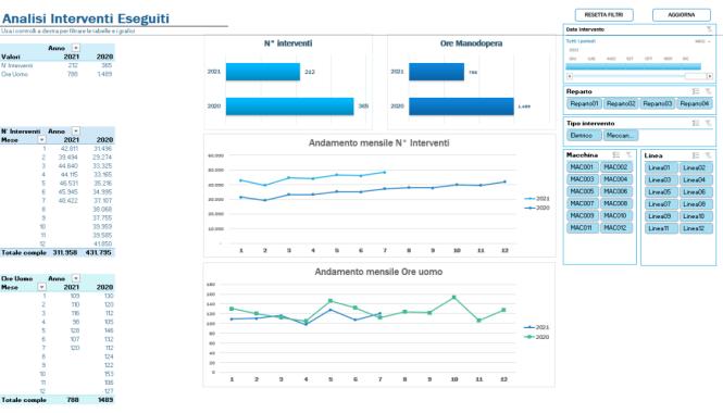 Analisi degli interventi manutenzione con Excel