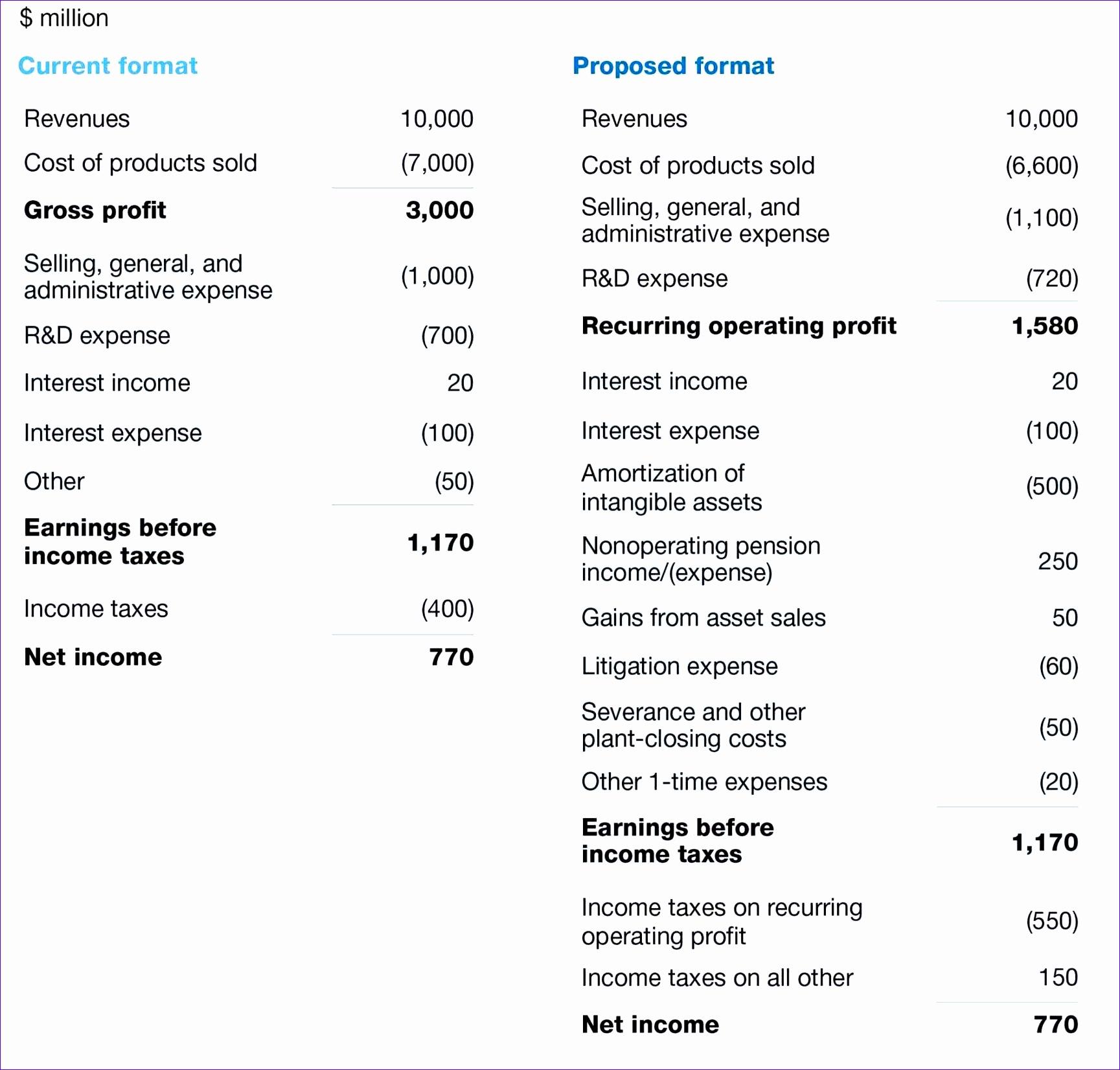 11 Microsoft Excel Balance Sheet Template
