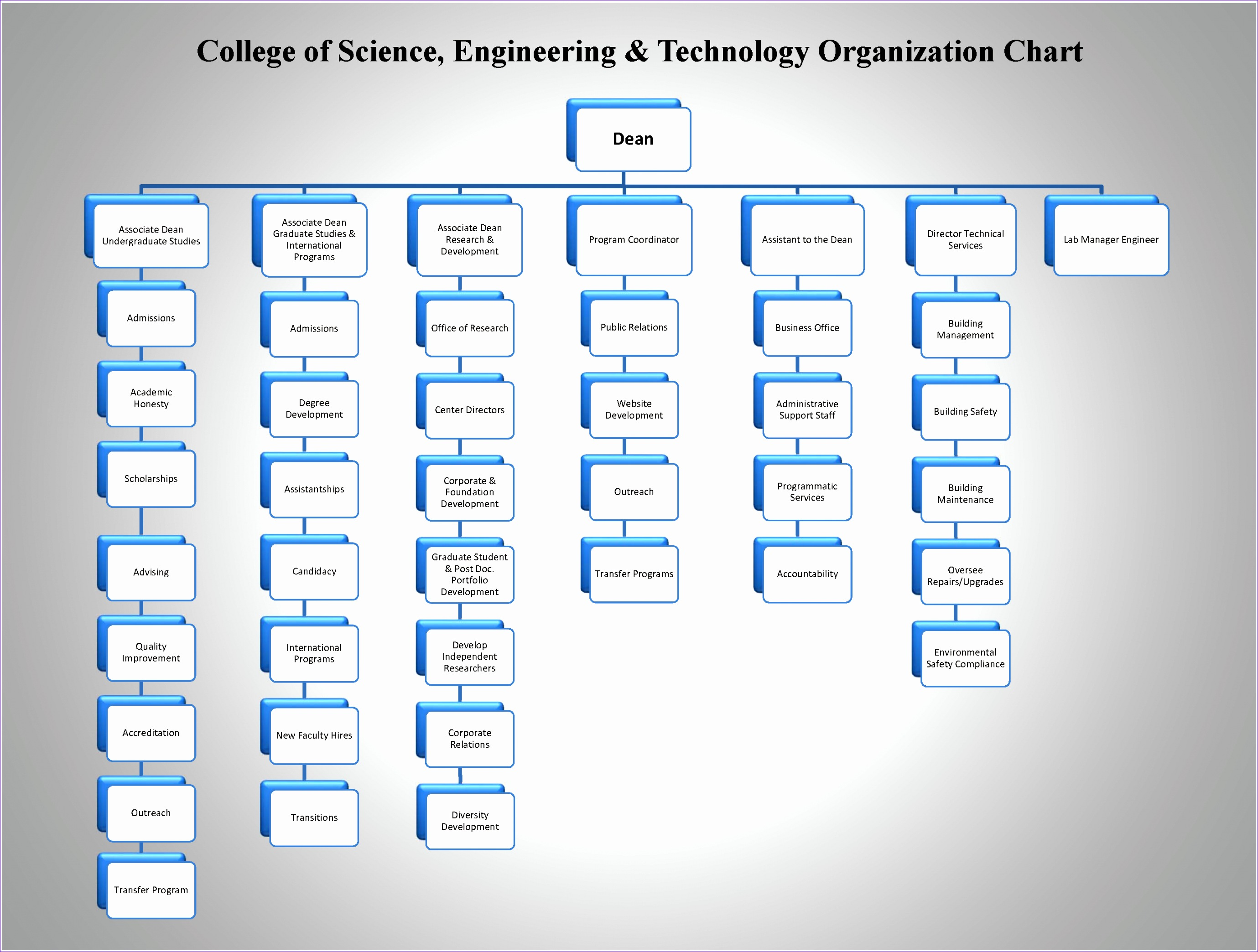 8 Microsoft Excel Organizational Chart Template