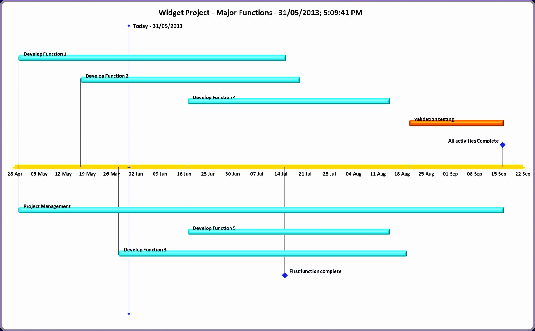 12 Ms Excel Timeline Template