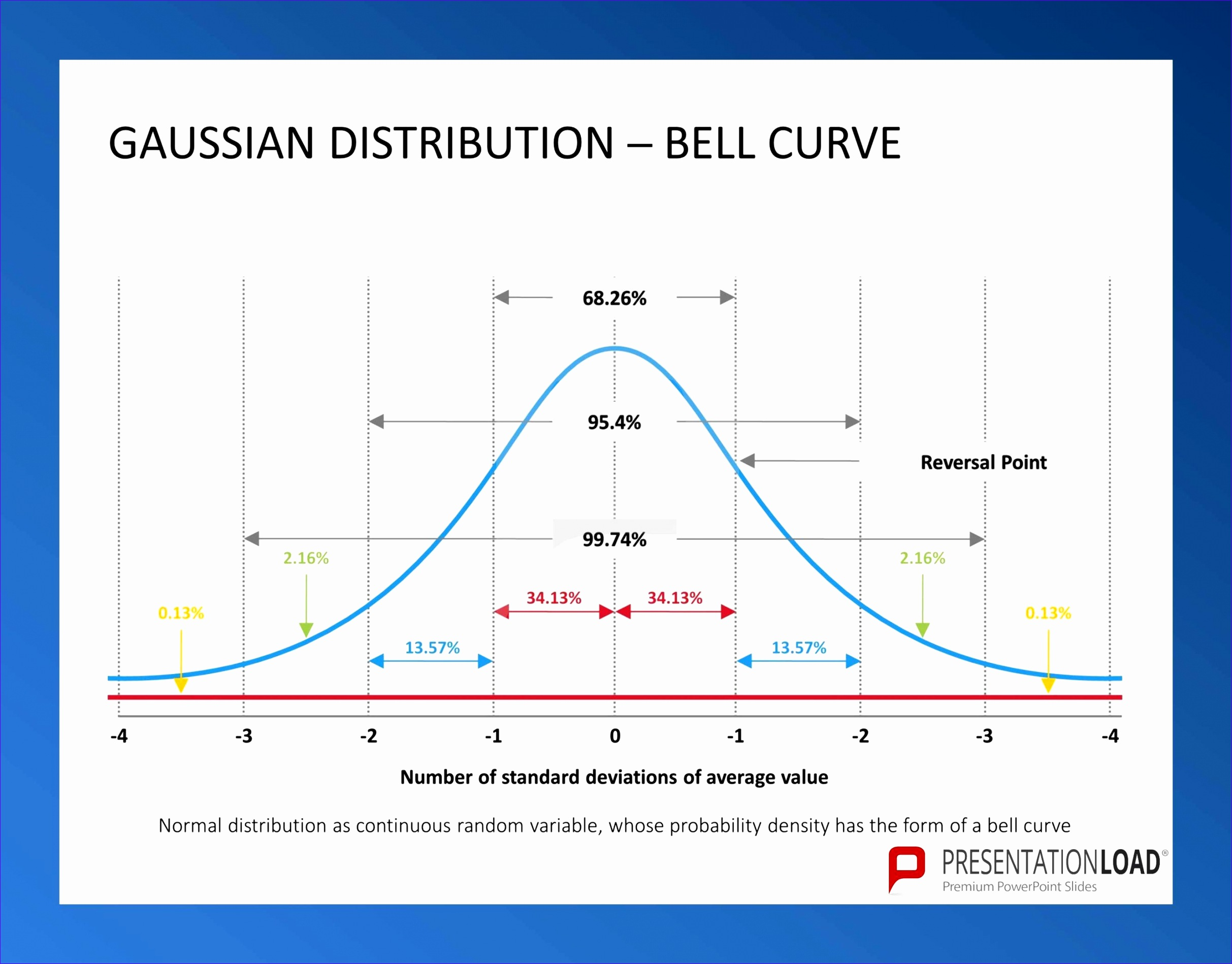9 Bell Curve Template Excel