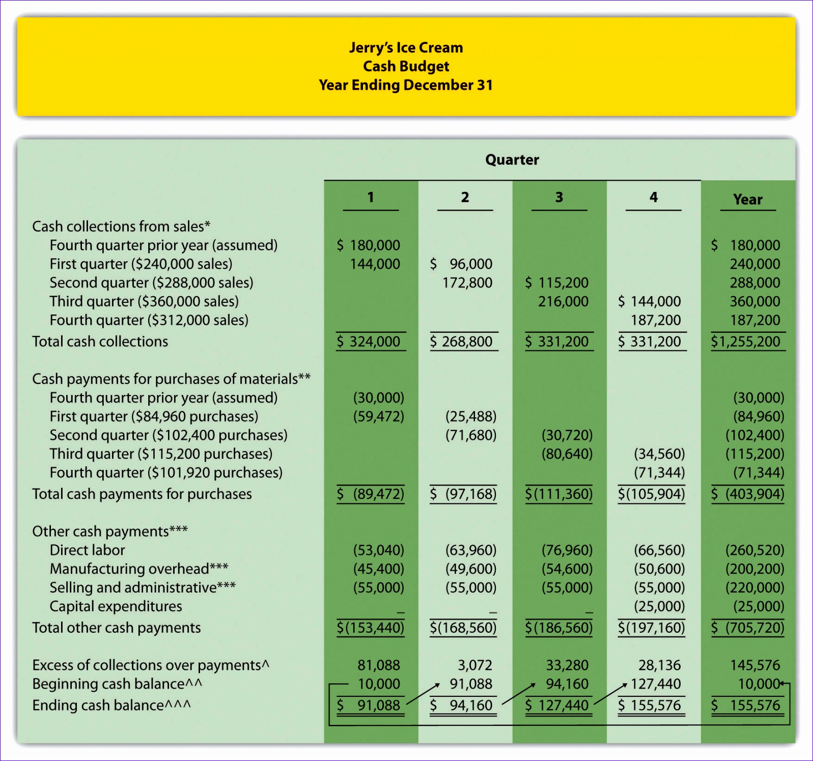 7 Depreciation Template Excel