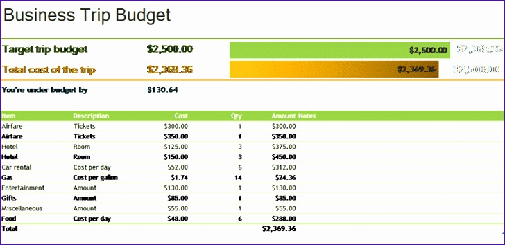 Excel travel budget template travelyok ms excel business trip bud template flashek Image collections