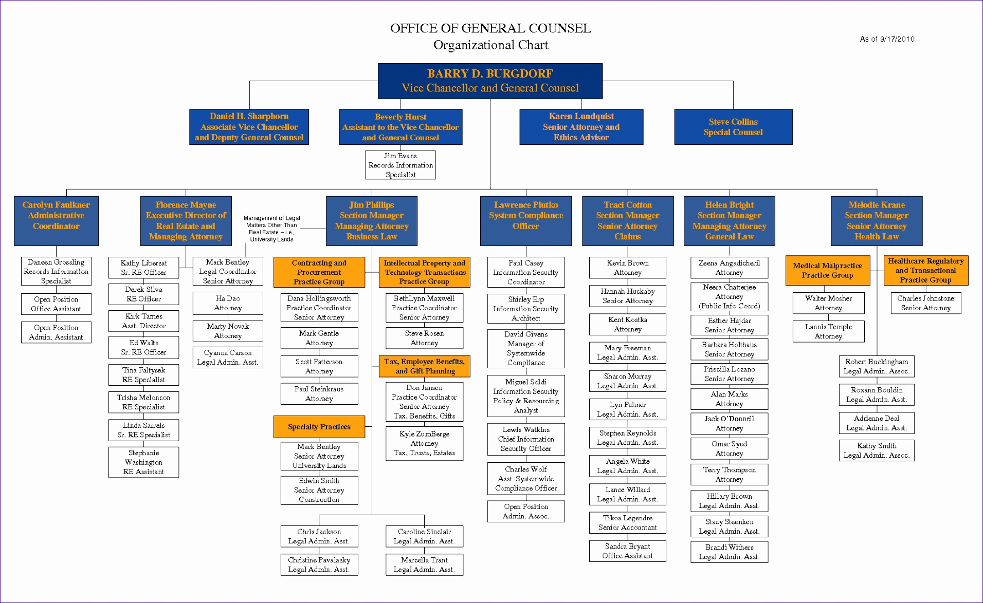 7 Org Chart Template Excel