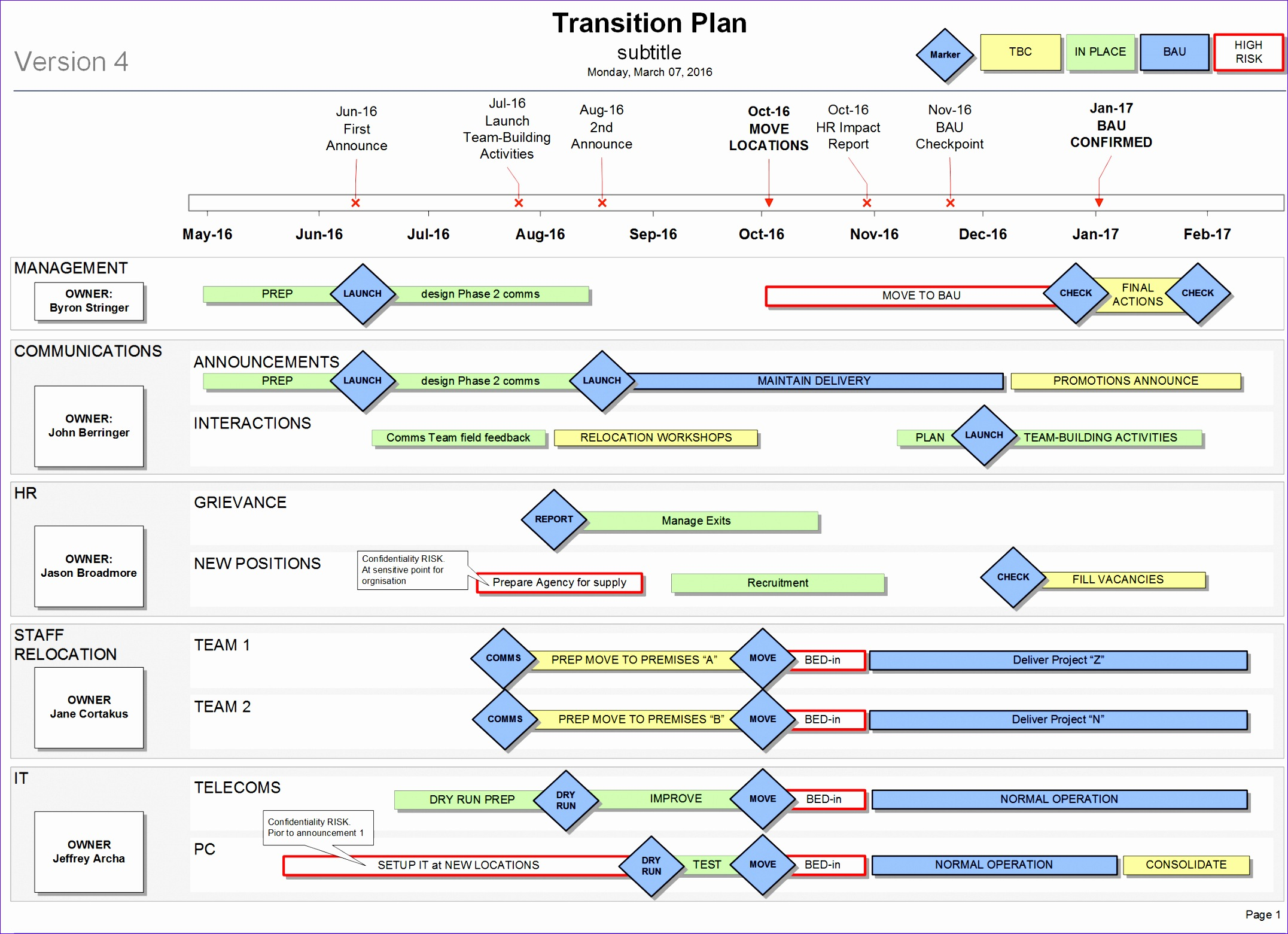 10 Transition Plan Template Excel