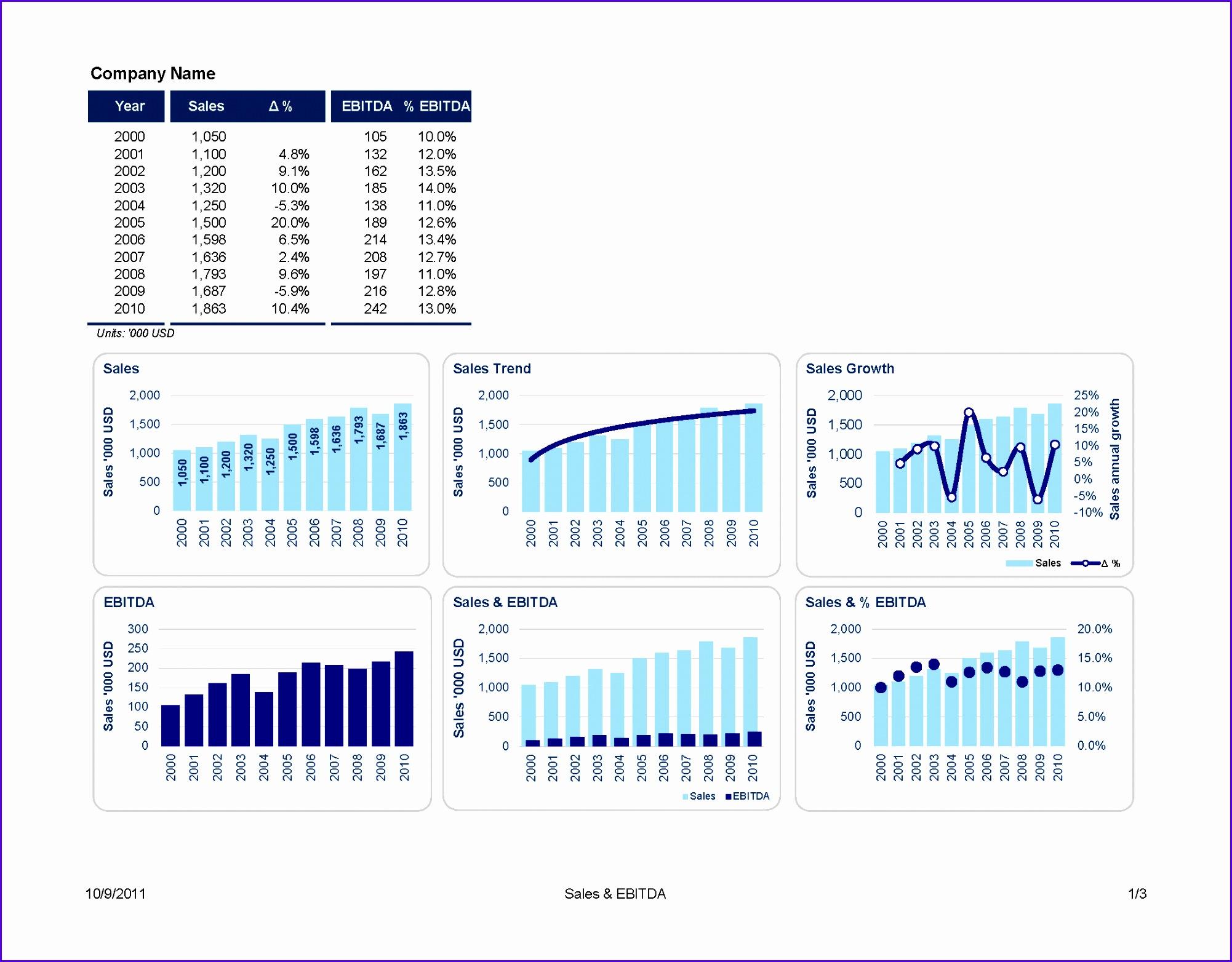 7 Excel Bar Graph Templates