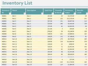 Common Problems of an Inventory System: System Analysis & Design