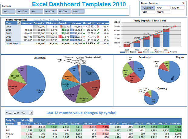project status dashboard excel template excel dashboard spreadsheet