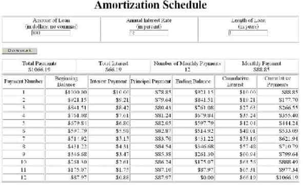 amortization schedules for loans