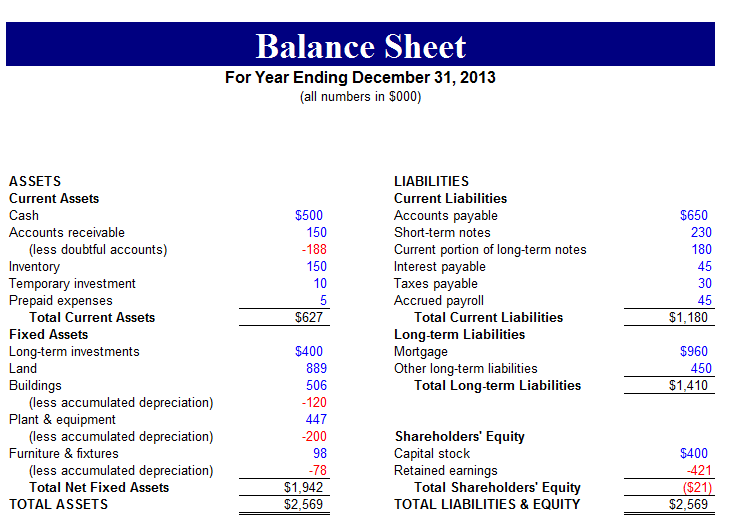 year end balance sheet template - 5 sample balance sheet forms word templates