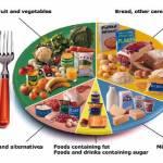 Las Dietas pueden detapar las arterias
