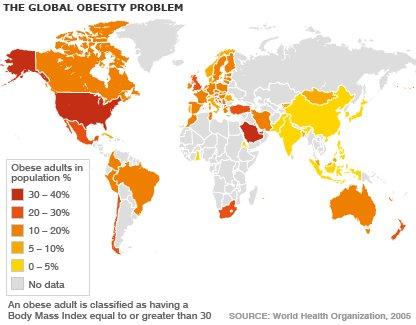 No consiguen bajar los índices de obesidad