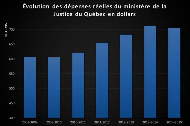 Sources : les rapports annuels de gestion du ministère de Justice.