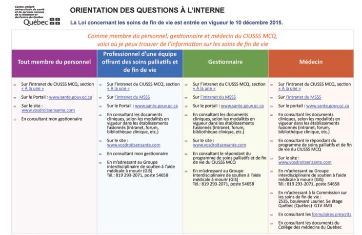 Tableau référant aux mesures mises en place par Québec pour répondre aux questions du personnel à l'interne concernant les soins de fin de vie. Source: Gouvernement du Québec