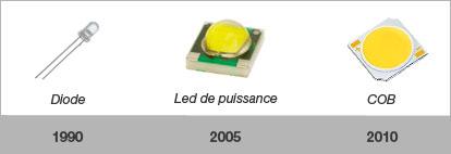 Qu'est ce que la LED ?