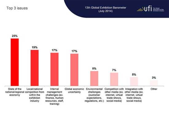 ECN-092014_ufi_global_exhibition_barometer-(Issues)
