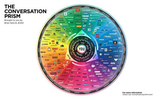 ECN 20th_The future of social media at tradeshows - The Conversation Prism