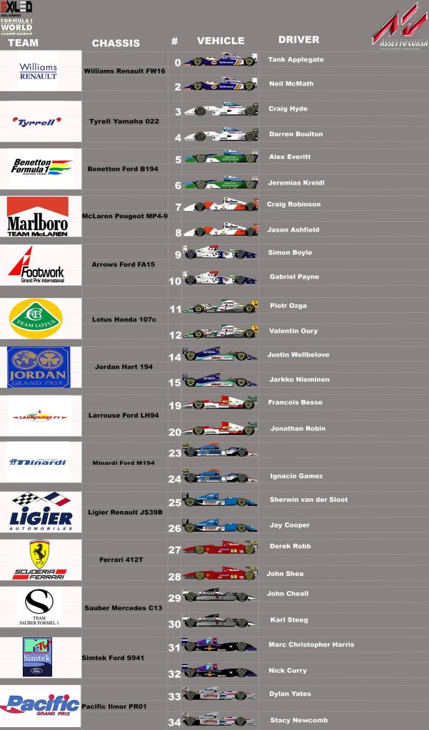 List of drivers of the F1 1994 AC league