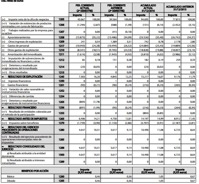 Cuenta de Resultados o Cuenta de Perdidas y Ganancias