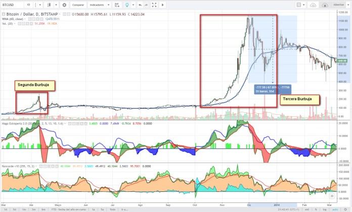 Tercera Burbuja Bitcoin