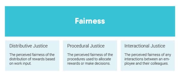 Fairness: Organisational justices