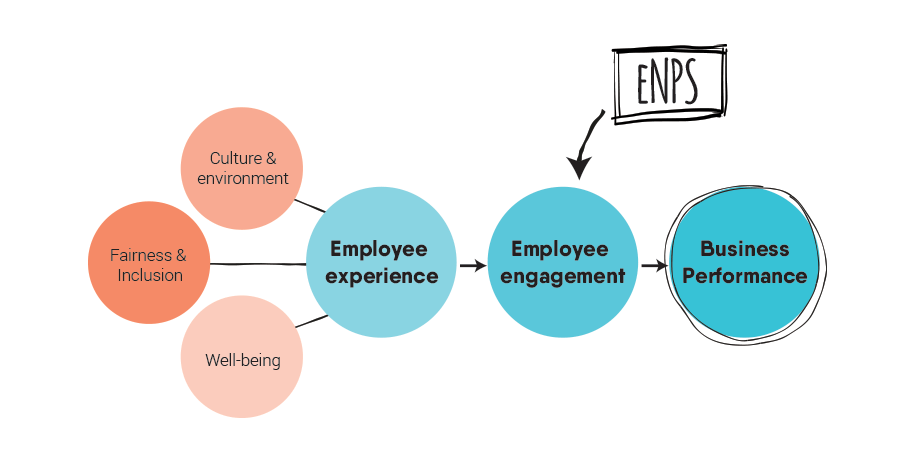 eNPS EX engagement business performance