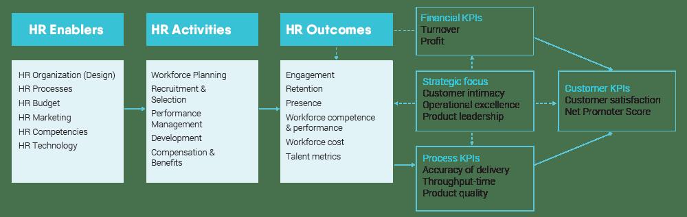 HR Causal Model