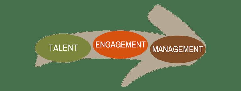 Talent Engagement Management