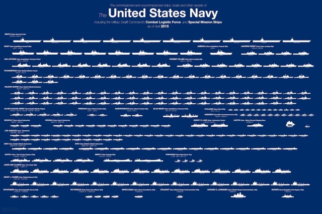 U.S. Navy ships. Image: businessinsider.com
