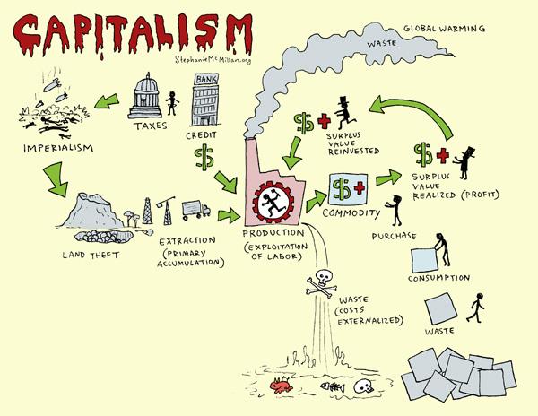 2015-02-26-capitalism