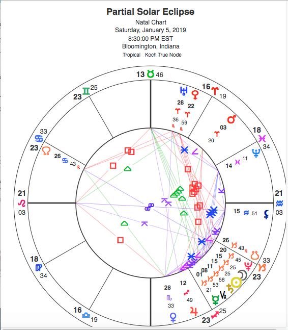 27 january 2020 lunar eclipse horoscope