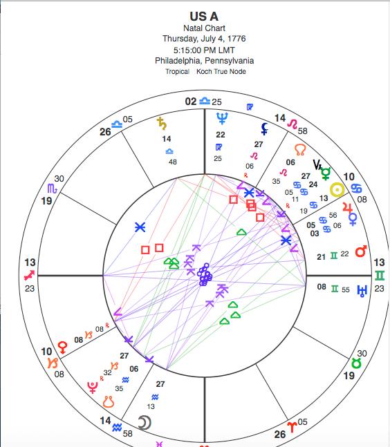 Friday's Full Moon in final degree of Libra/Aries, segues immediately into Taurus, CONJUNCT URANUS! USA-natal-tropical
