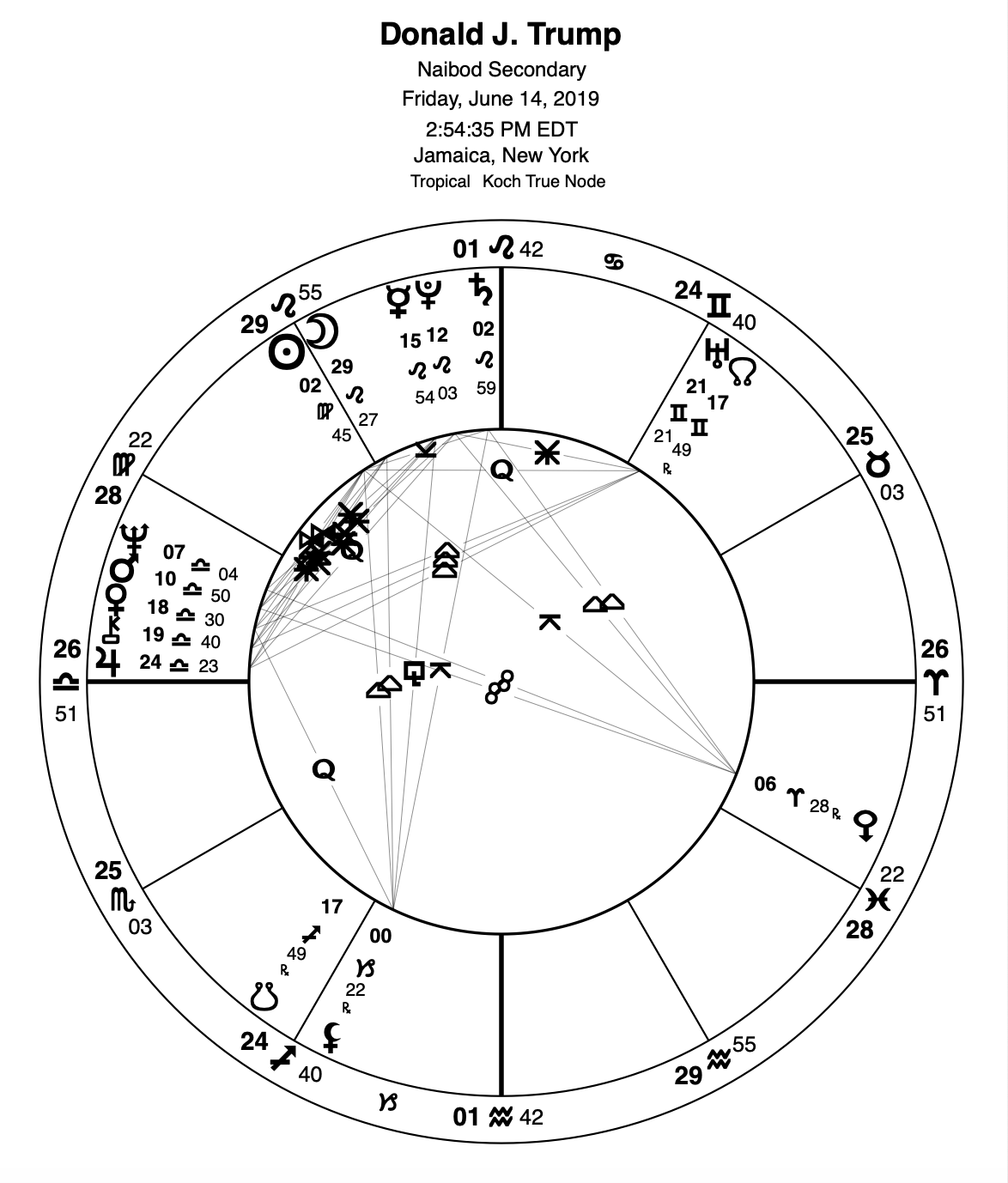 The Astrology of