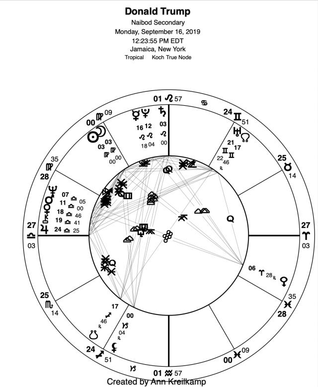 Donald Trump Astrology last half 2019-early 2020: Progressed