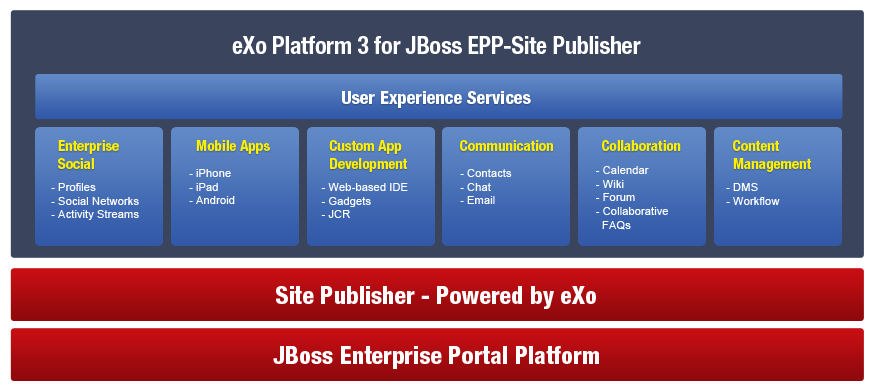 PLF3 for JBoss EPP-SP