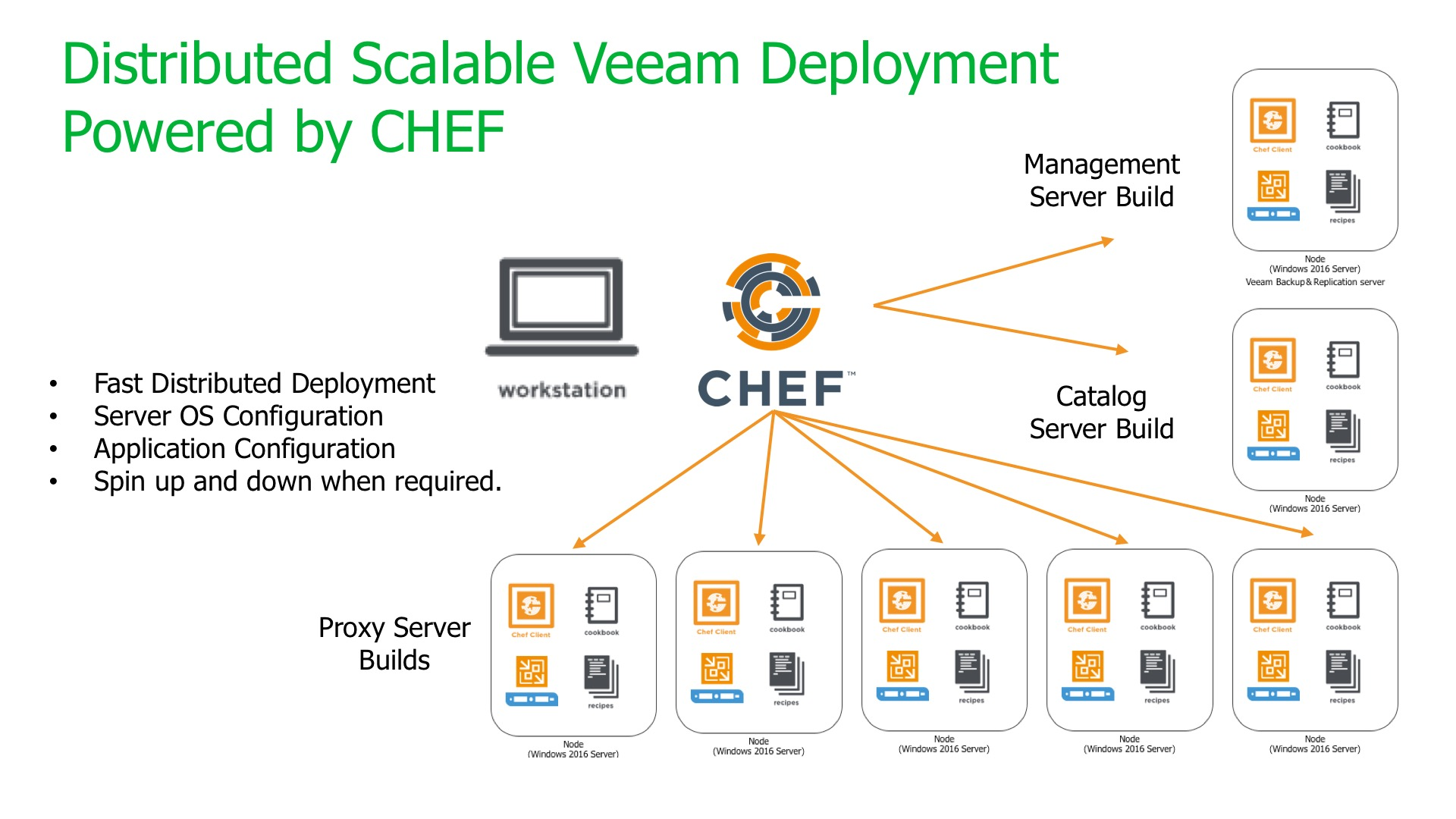 Veeam Cookbook 2.0 released