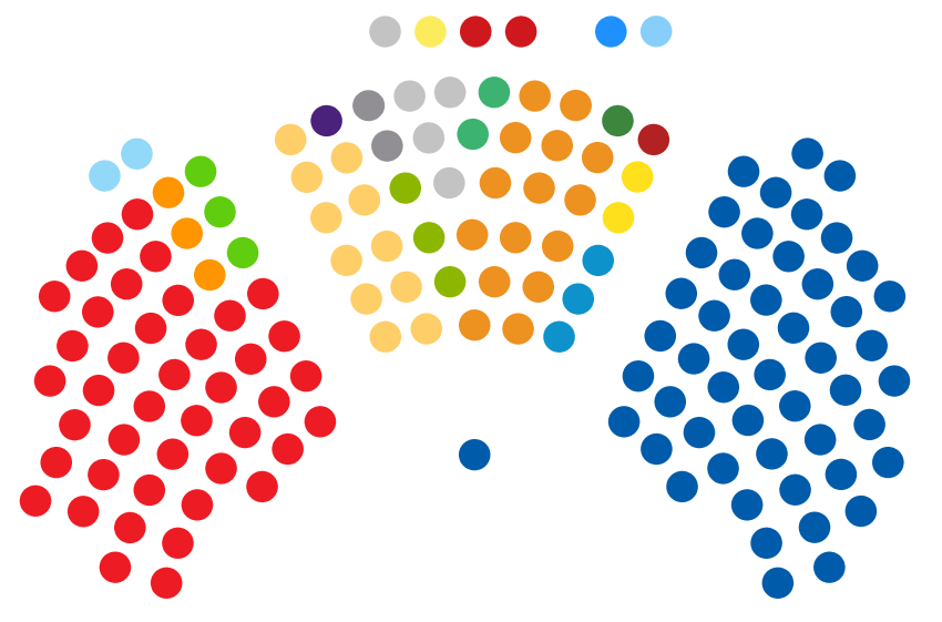Diagram of Croatia's parliament as controlled by political parties