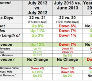July 2013 Syleconomics – Strongest July on record
