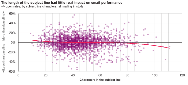 holiday email-performance