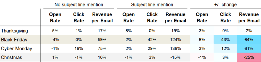 holiday email analytics rates