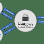[Test] Libndown: Un service de SeedBox et Debridage Français