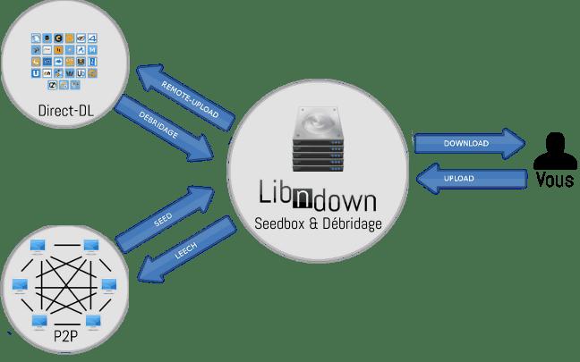 Libndown