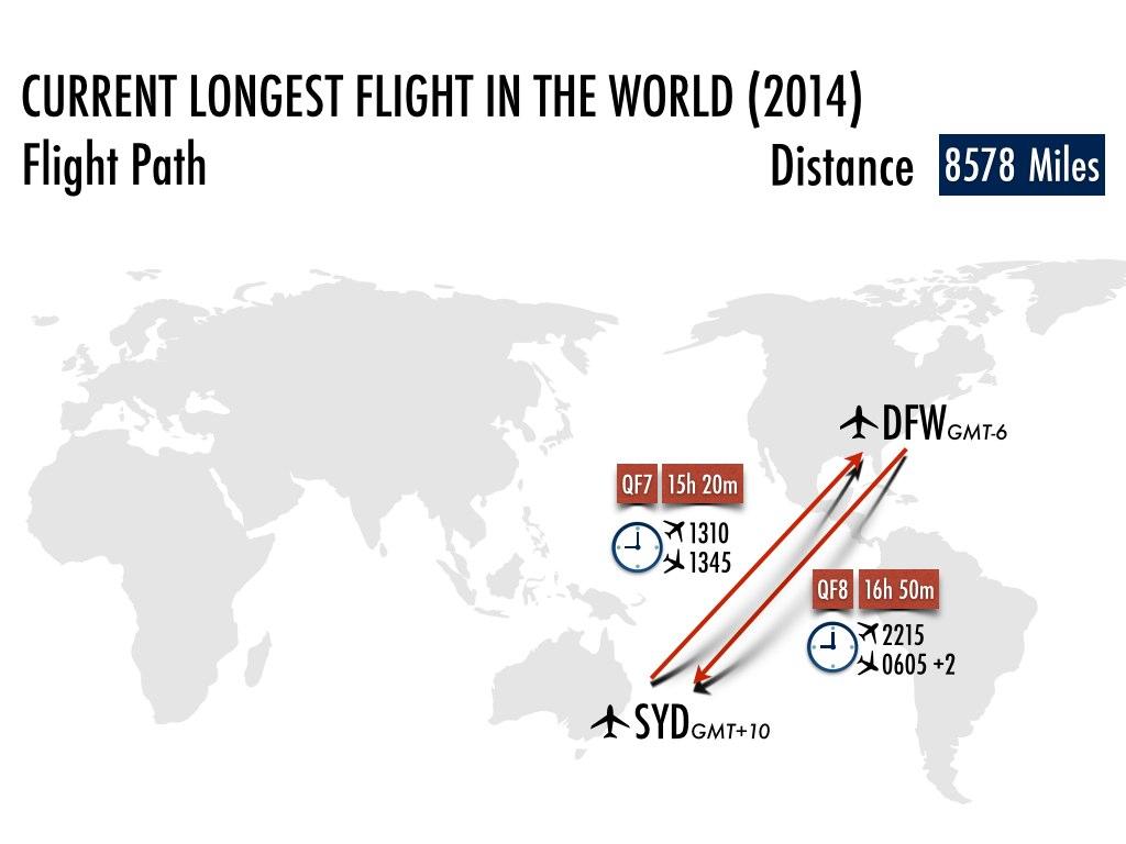 Longest Non Stop Flight Titleholder