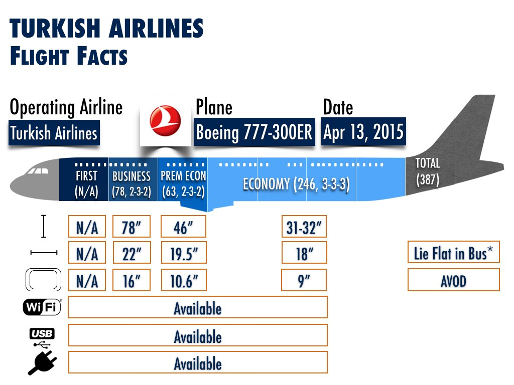 Airlines Announced New Routes Using The Boeing 777-300ER ...