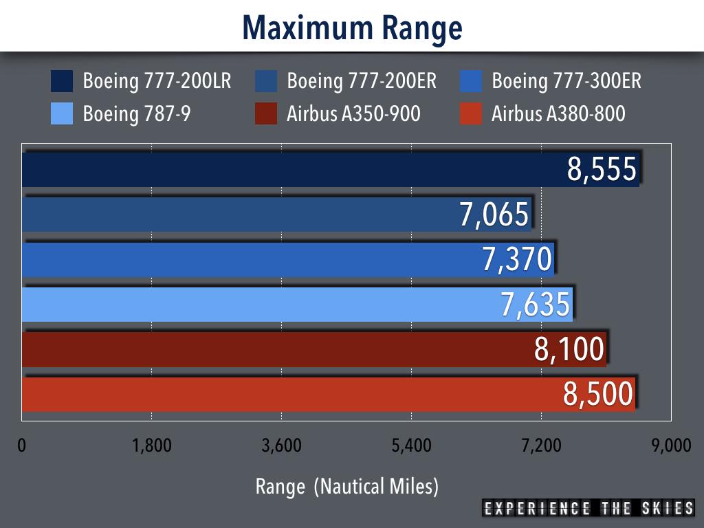 2017 Longest Non-Stop Flight Maximum Range