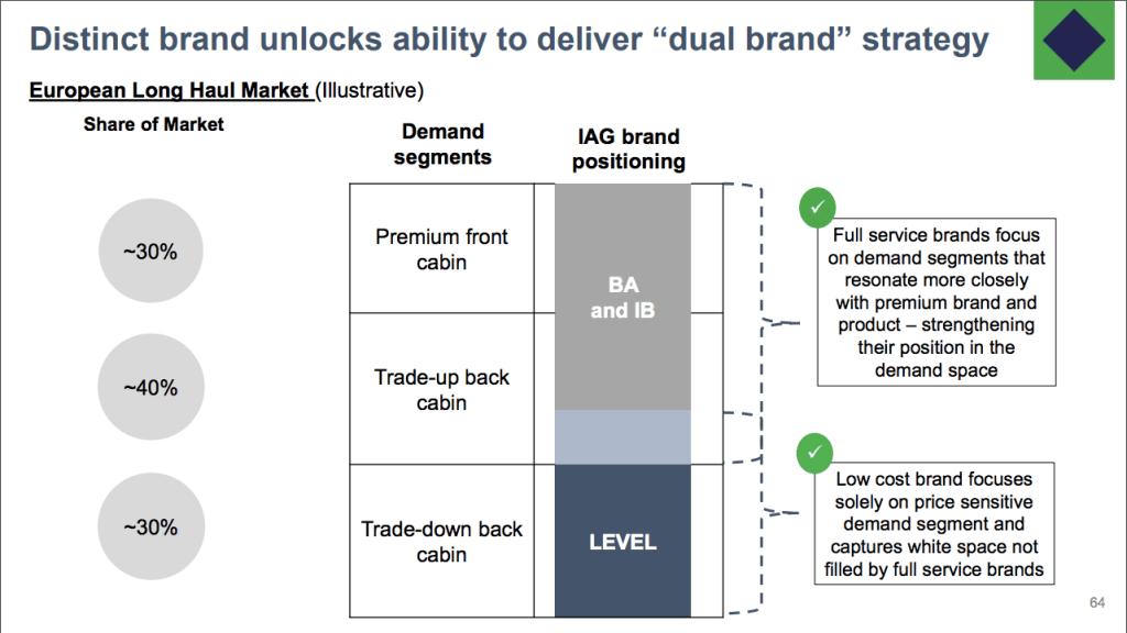 IAG's Dual Brand Strategy