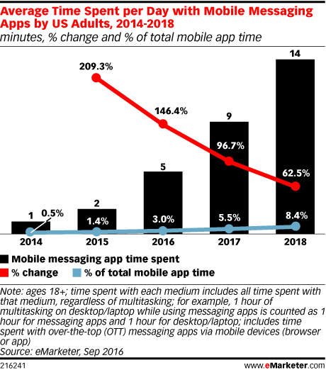 Mobile Messaging Engagement