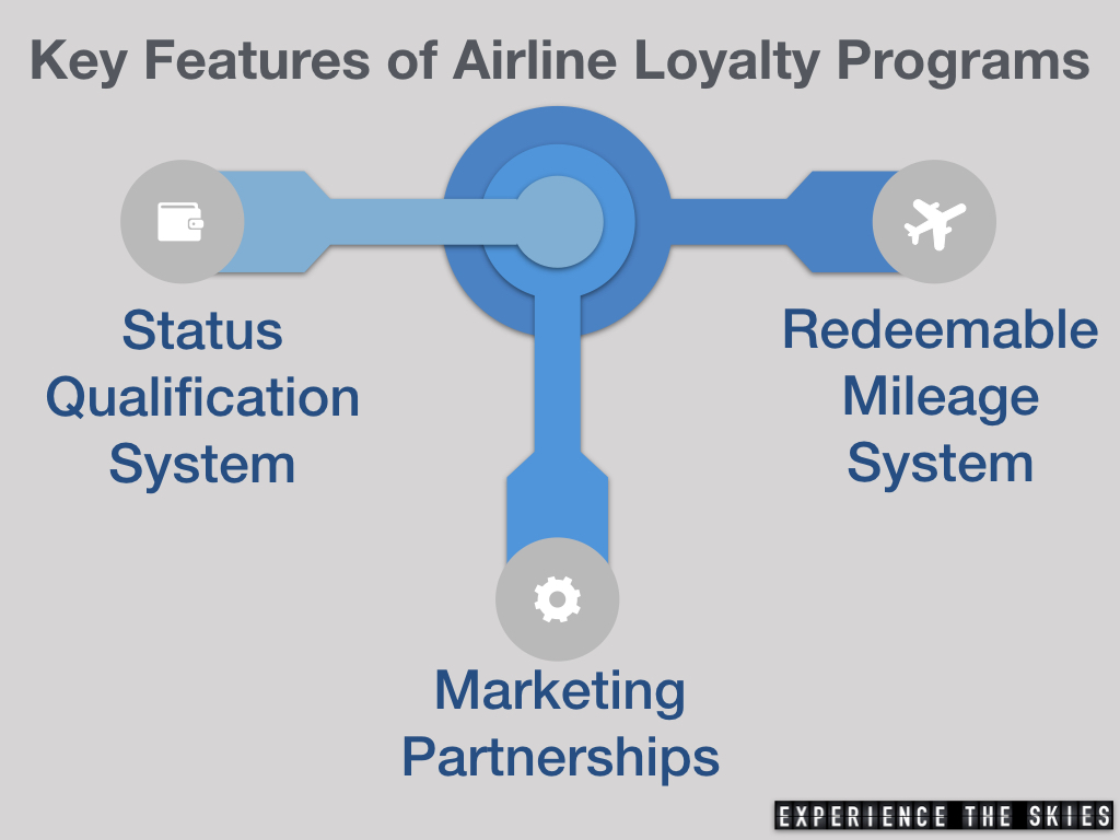 Airline Loyalty Program Key Features